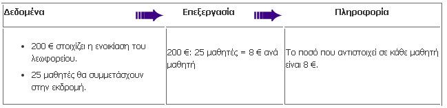 dedomena-plirofories